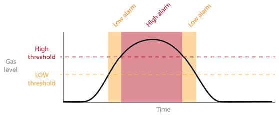 gas curve 1