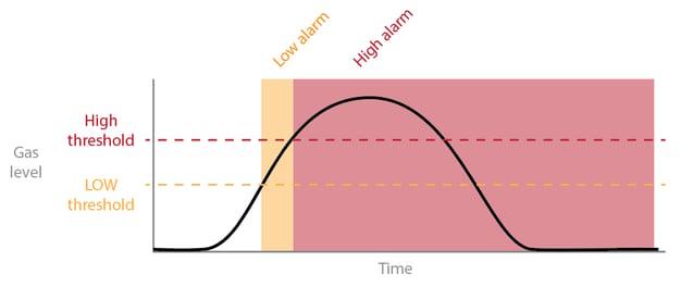 gas curve 2