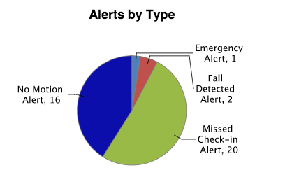 Number of Alerts by Type